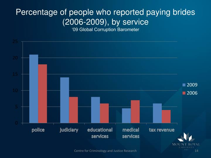 Percentage of people who reported paying brides (2006-2009), by service