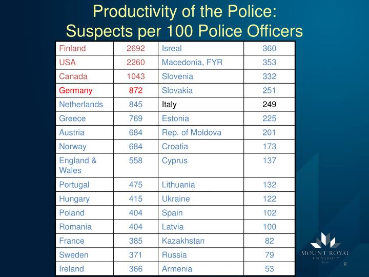 Productivity of the Police: