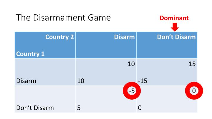 The Disarmament Game
