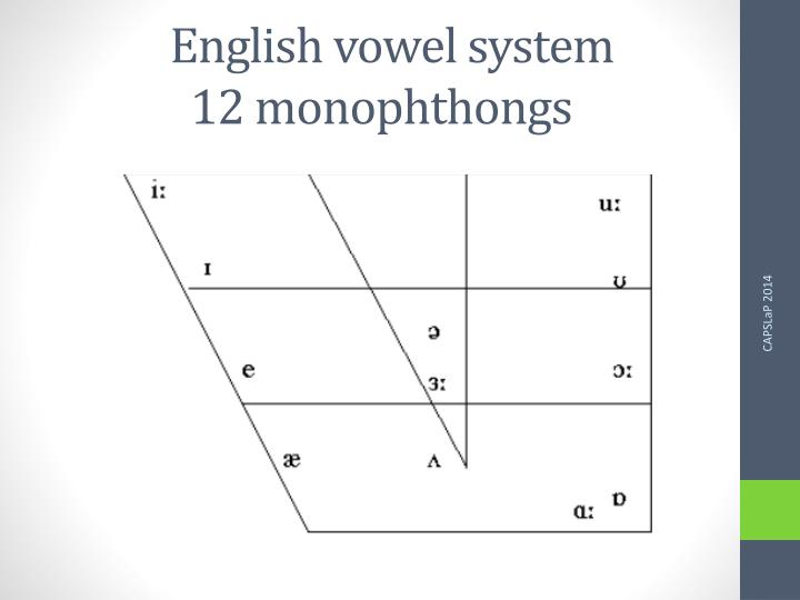 English vowel system