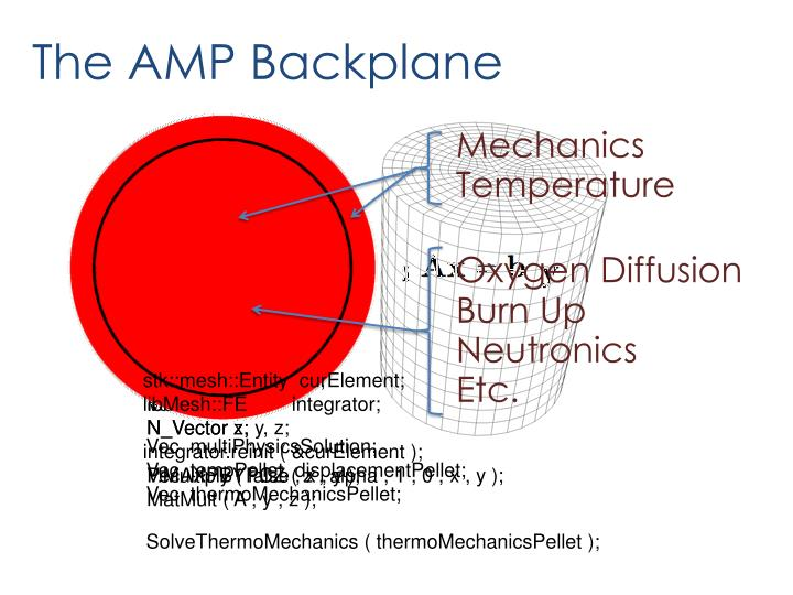 The AMP Backplane