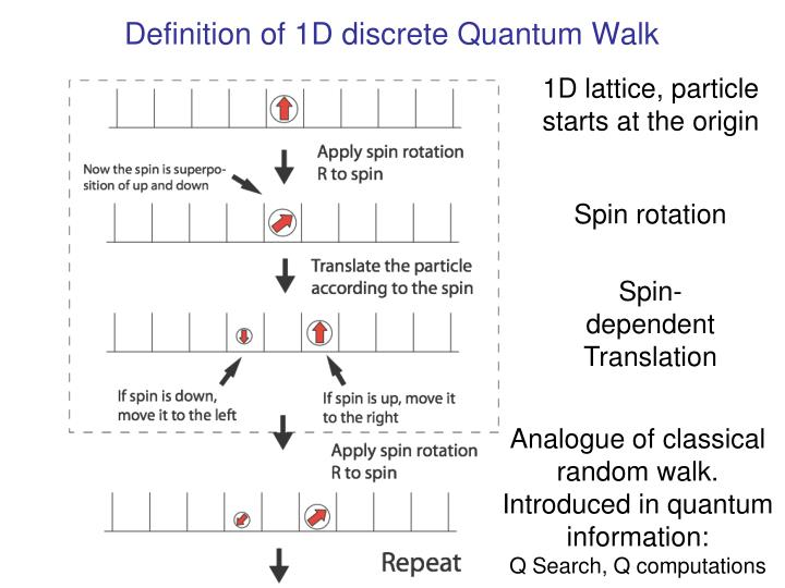 Definition of 1D discrete Quantum Walk