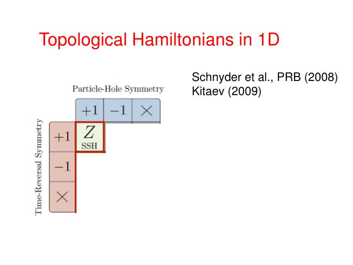 Topological Hamiltonians in 1D