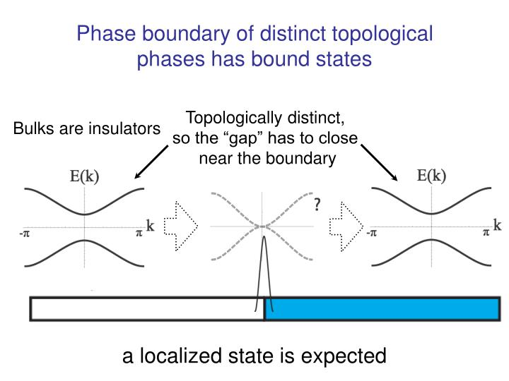Phase boundary of distinct topological phases has bound