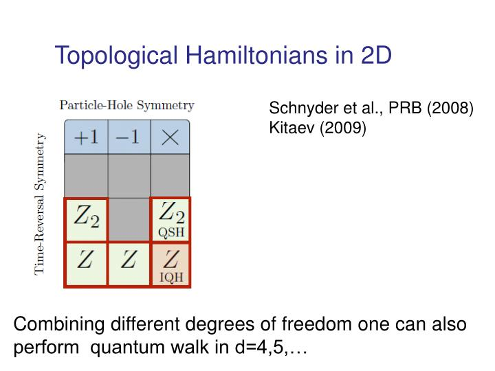 Topological Hamiltonians in 2D