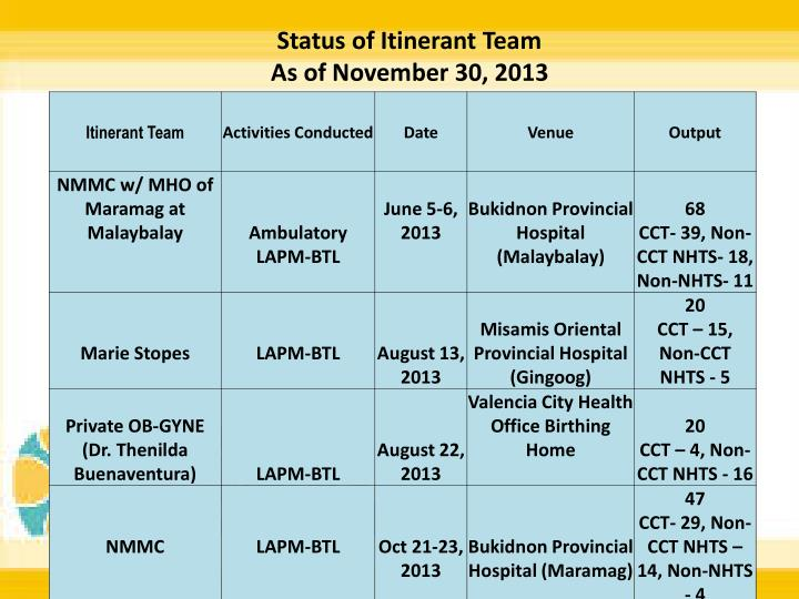 Status of Itinerant Team