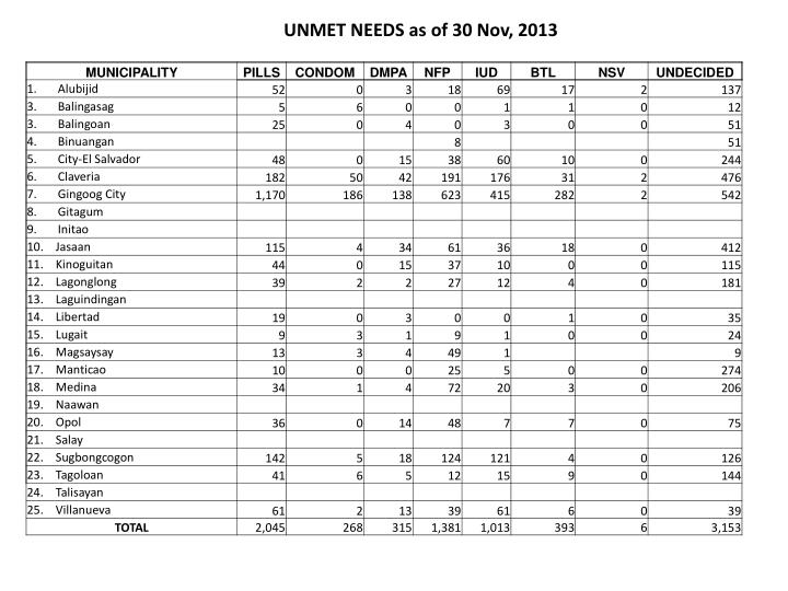 UNMET NEEDS as of 30 Nov, 2013