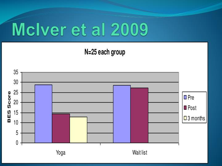 McIver et al 2009