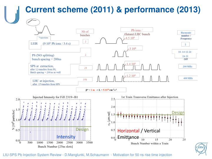 Current scheme (2011) & performance (2013)