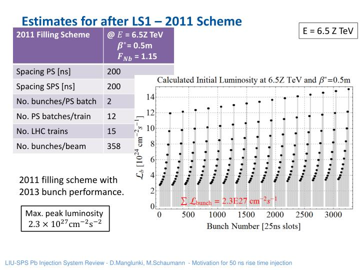 Estimates for after LS1 – 2011 Scheme
