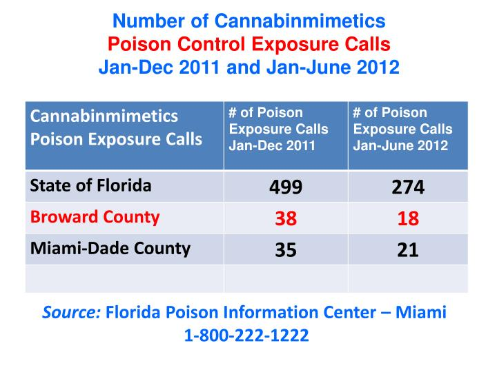 Number of Cannabinmimetics