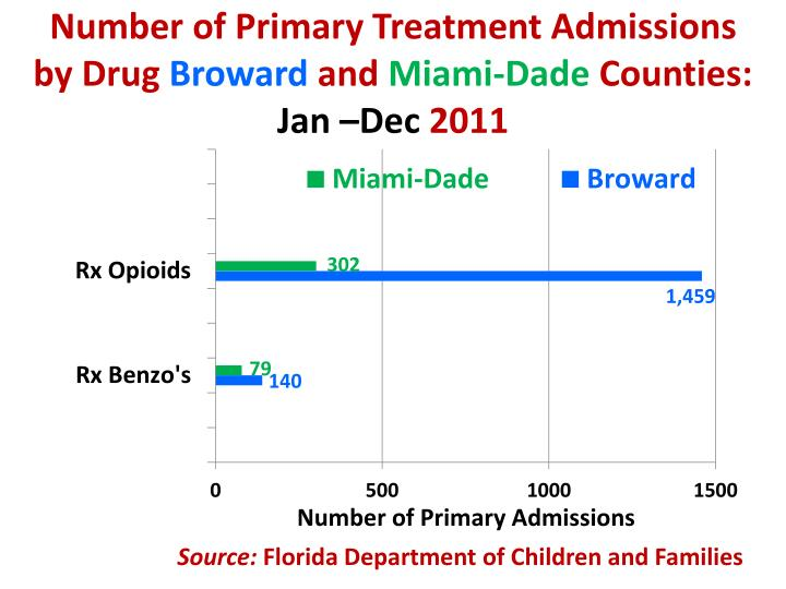 Number of Primary Treatment Admissions