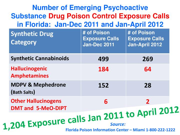 Number of Emerging Psychoactive