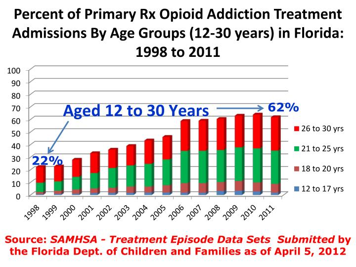 Percent of Primary Rx Opioid Addiction Treatment Admissions By Age Groups (12-30 years) in Florida