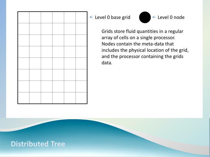 Level 0 base grid