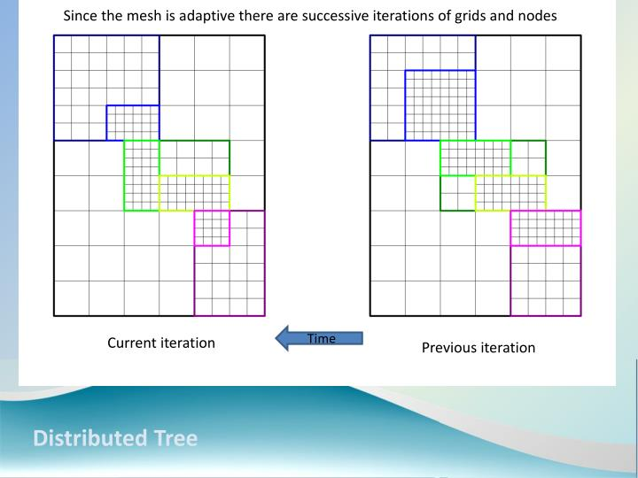 Since the mesh is adaptive there are successive iterations of grids and nodes