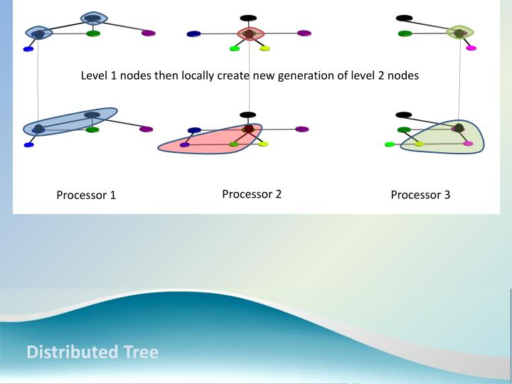 Level 1 nodes then locally create new generation of level 2 nodes