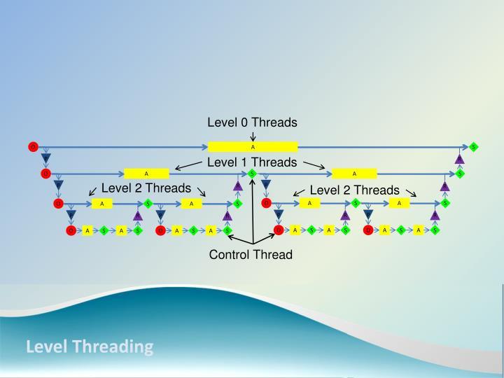 Level 0 Threads