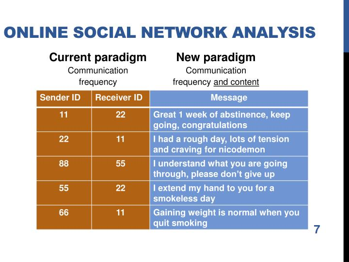 Online Social Network Analysis