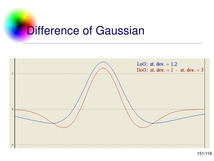 Difference of Gaussian