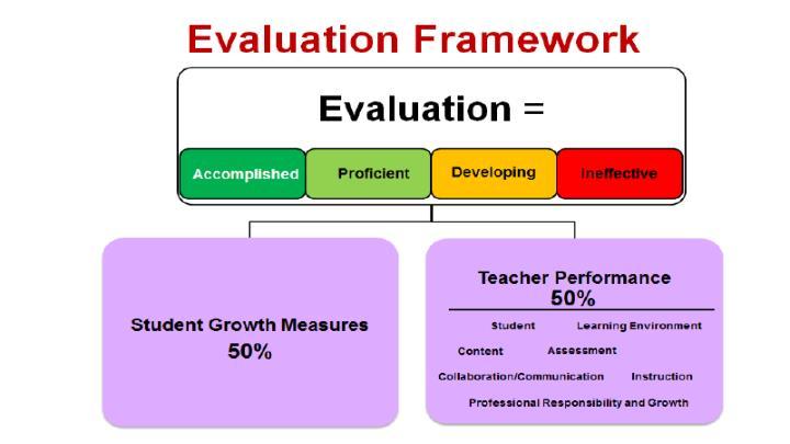 OTES Framework