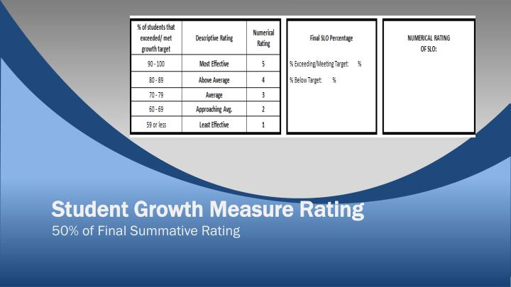 Student Growth Measure Rating