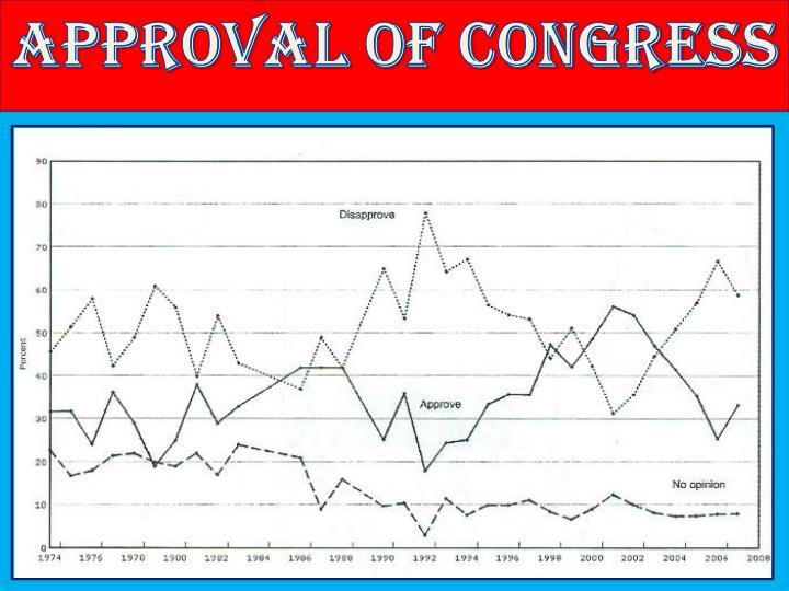 Approval of Congress