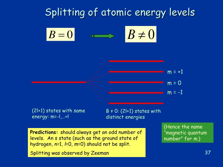 Splitting of atomic energy levels