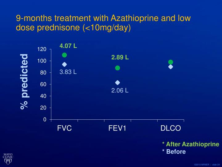 9-months treatment with Azathioprine and low dose prednisone (<10mg/day)