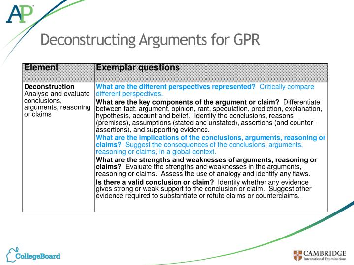 Deconstructing Arguments for GPR