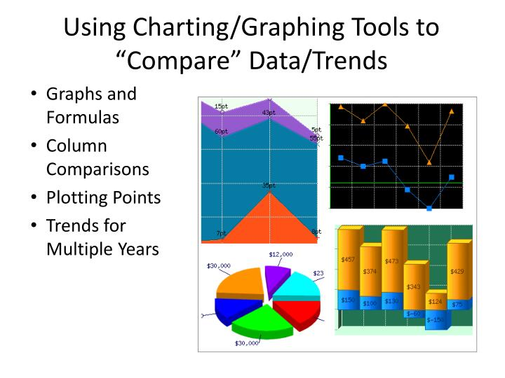 "Using Charting/Graphing Tools to ""Compare"" Data/Trends"