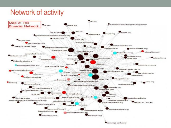 Network of activity
