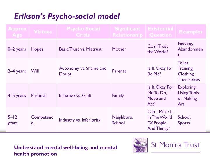 Erikson's Psycho-social model