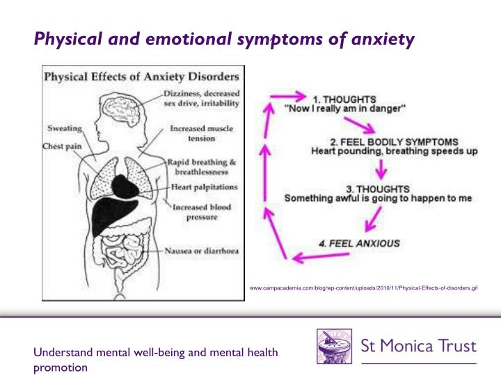 Physical and emotional symptoms of anxiety