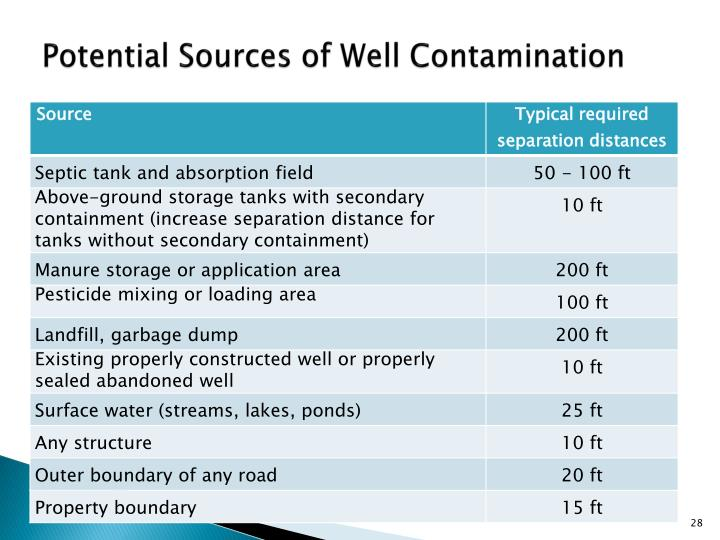 Potential Sources of Well Contamination