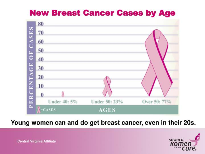 New Breast Cancer Cases by Age