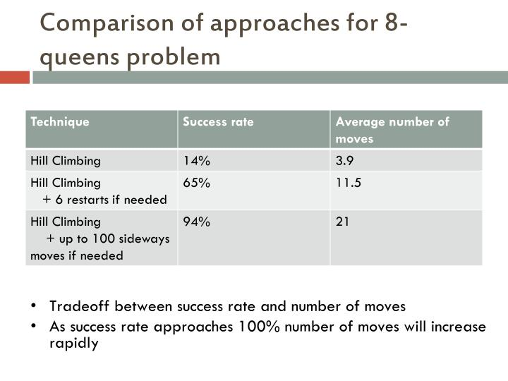 Comparison of approaches for 8-queens problem