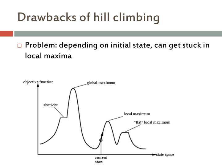 Drawbacks of hill climbing