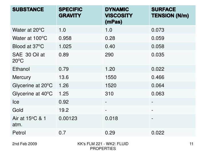 KK's FLM 221 - WK2: FLUID PROPERTIES
