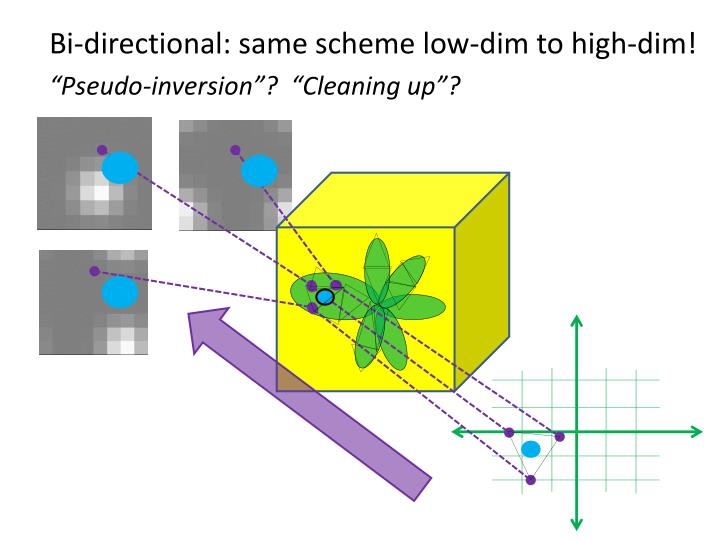 Bi-directional: same scheme low-dim to high-dim!