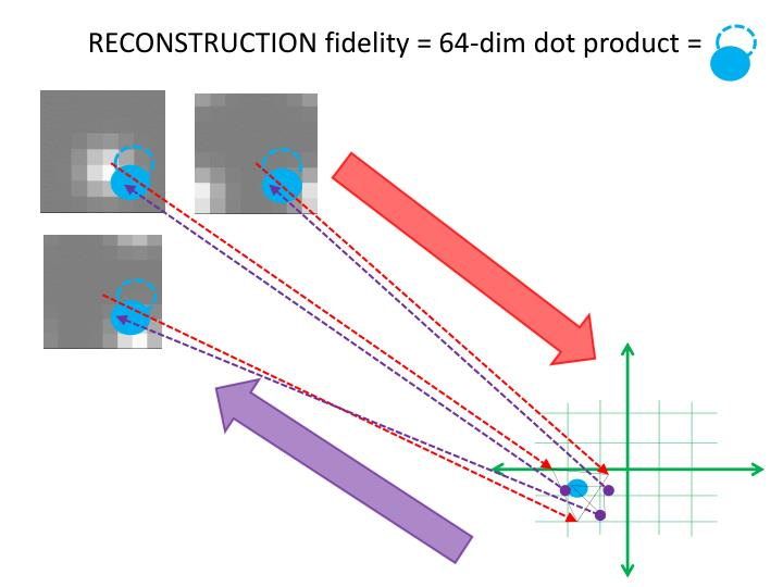 RECONSTRUCTION fidelity = 64-dim dot product =