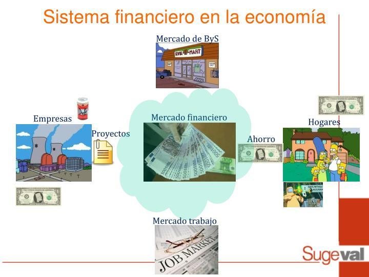 Sistema financiero en la economía