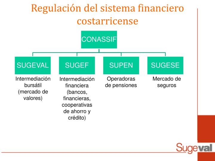 Regulación del sistema financiero costarricense
