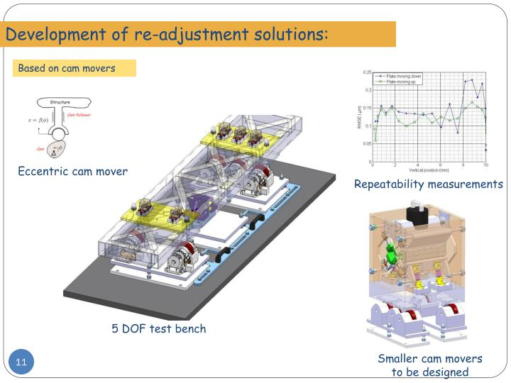 Development of re-adjustment solutions: