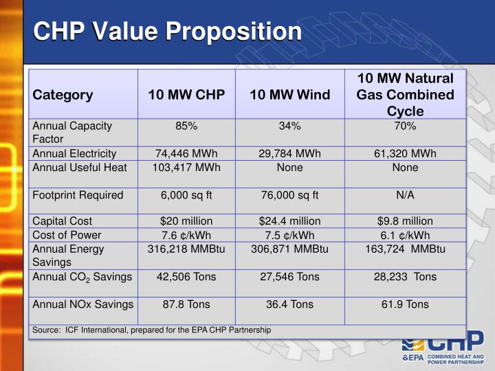 CHP Value Proposition
