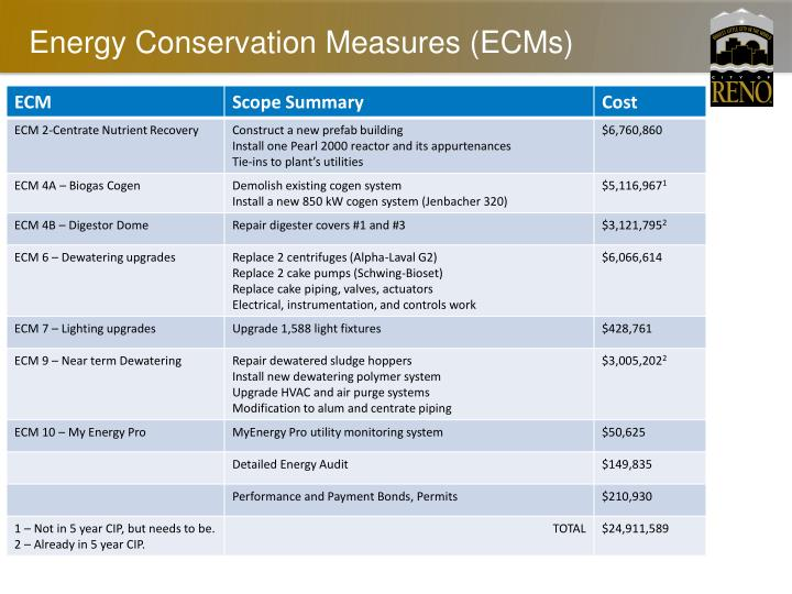 Energy Conservation Measures (ECMs)