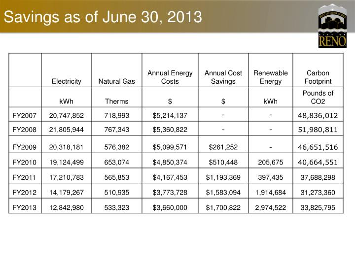 Savings as of June 30, 2013