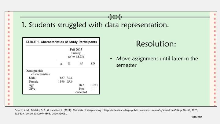1. Students struggled with data representation.