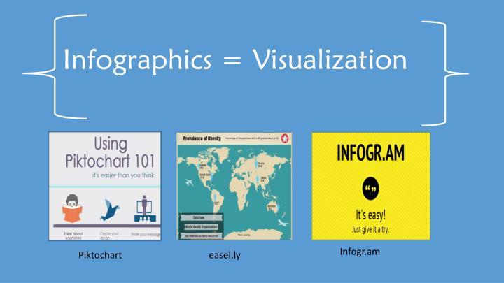 Infographics = Visualization