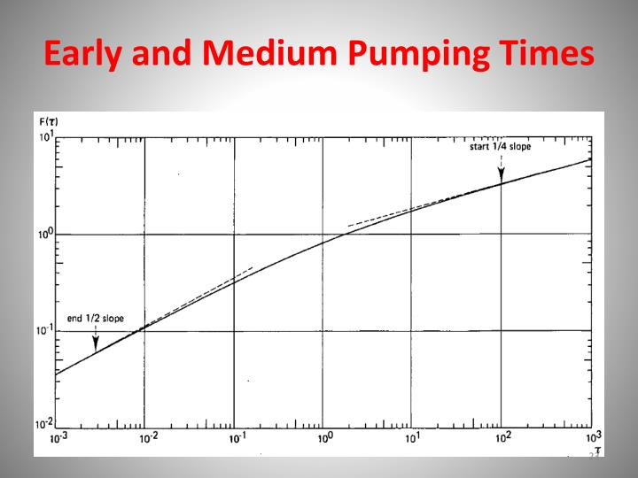 Early and Medium Pumping Times